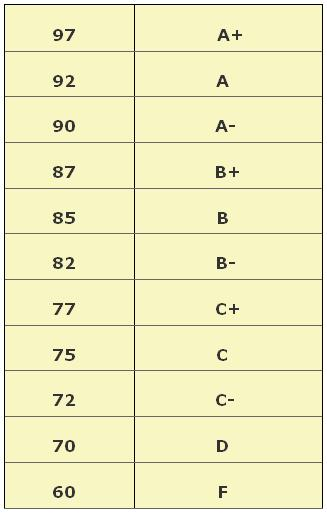 letter grade scale percentages